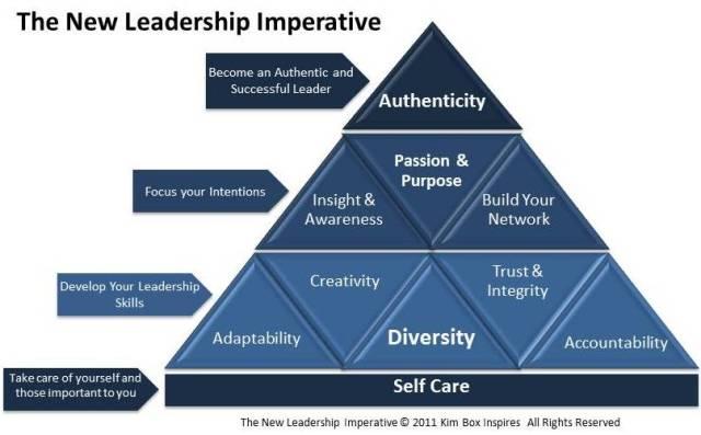 Authentic Leadership Dissertation